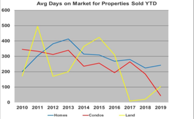 Average day on market
